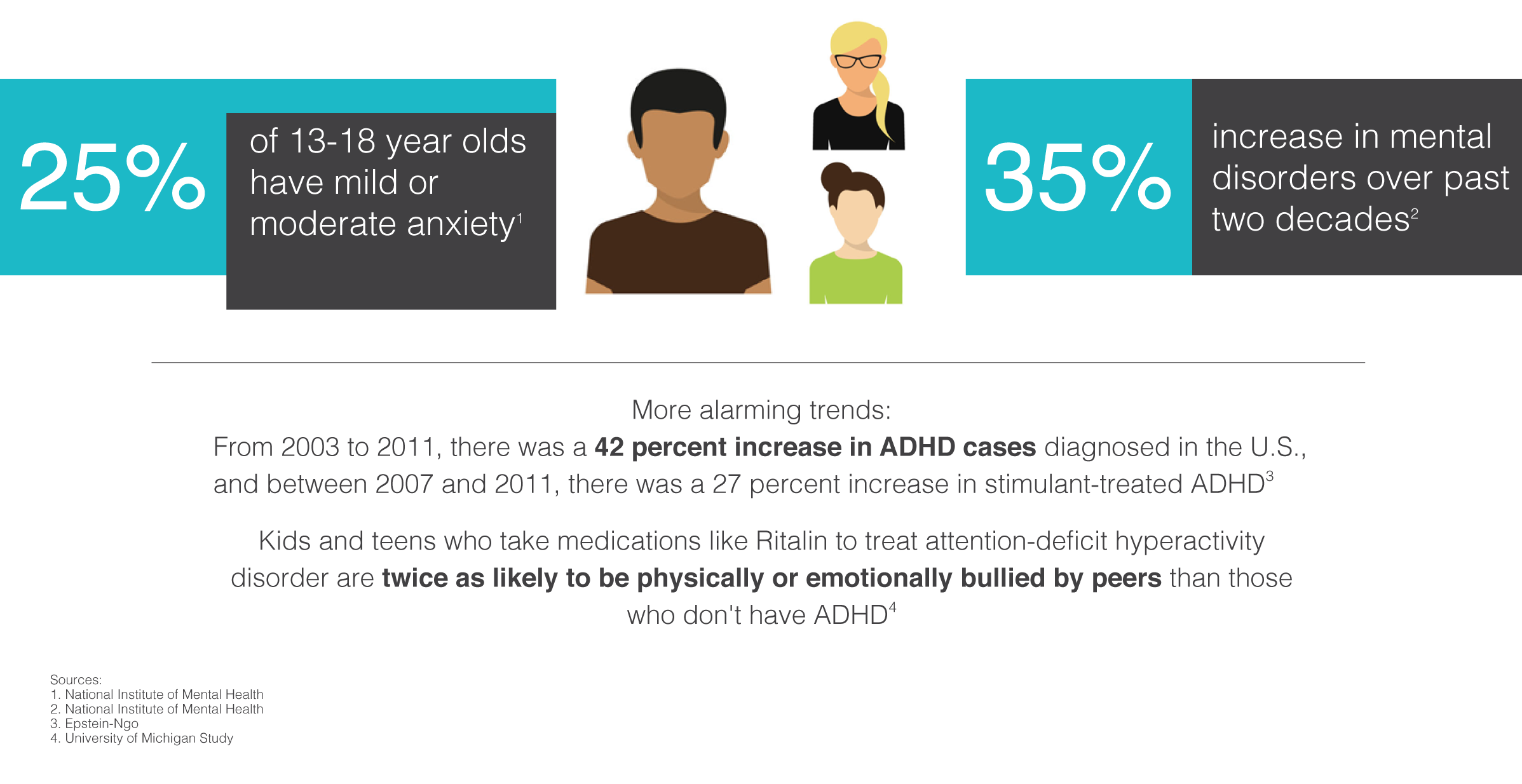 Childhood stress by the numbers